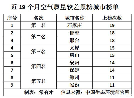 """国庆小长假:健康旅游红黑榜城市名单揭晓 这些城市上""""黑榜"""""""