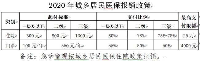 北京医保提到4000,不增加居民个人缴费