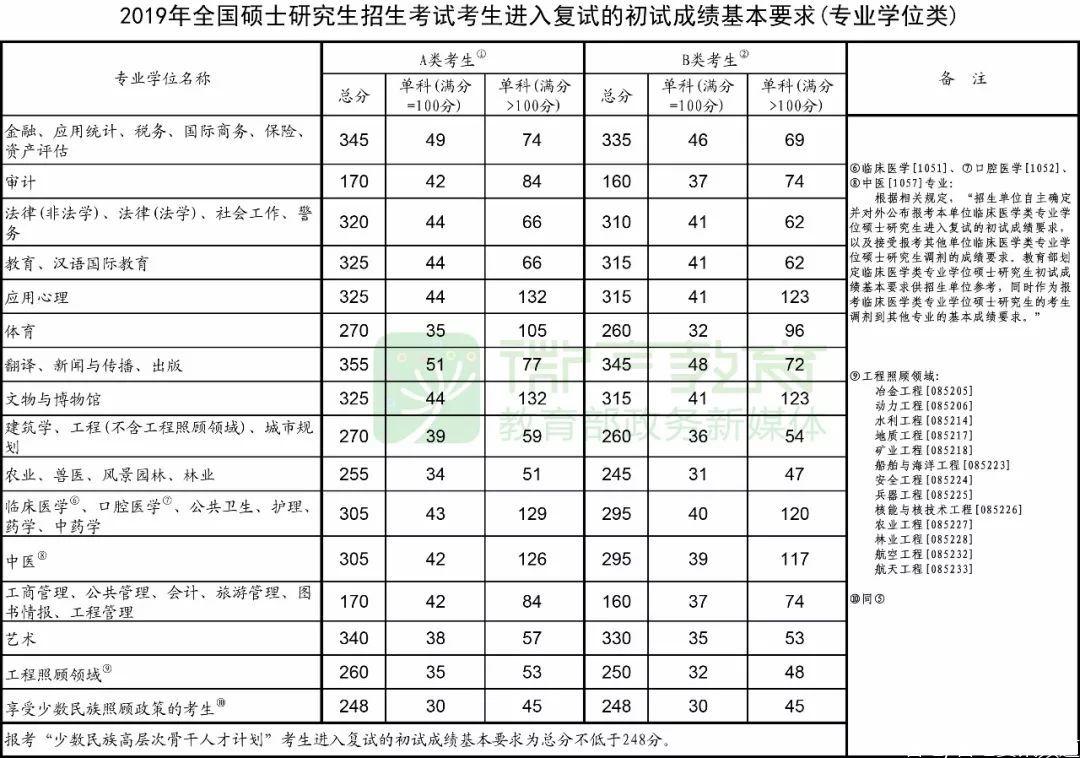 研招网2020考研复试分数线